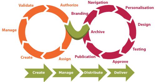 Le cycle de vie du contenu dans la gestion d'un projet