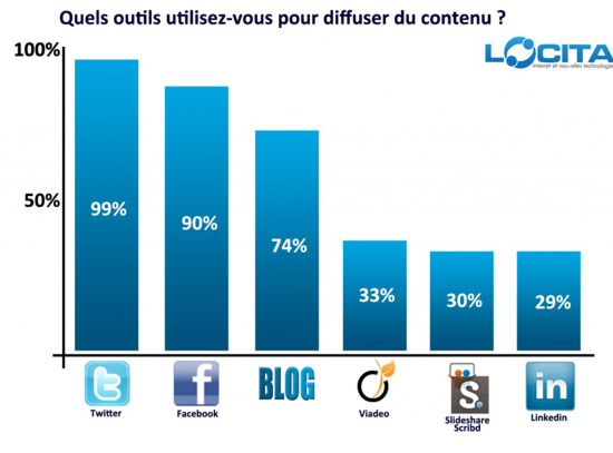 Diffuser un article sur Internet
