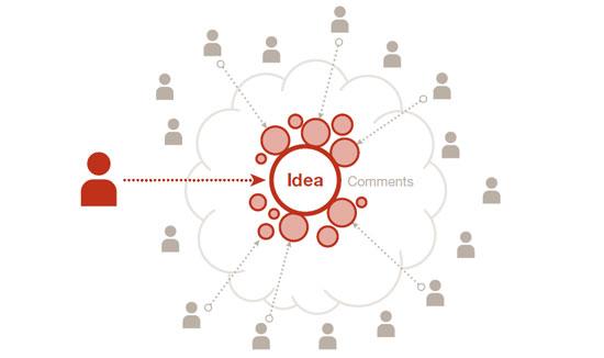 """Schéma de partage d'une idée """"Many to many"""""""