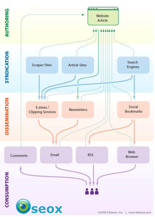 Schéma de diffusion d'un contenu sur le web