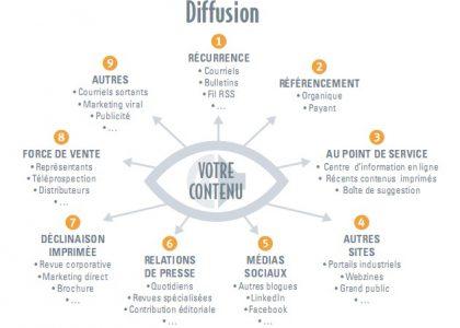 Les canaux de diffusion d'un contenu sur le web