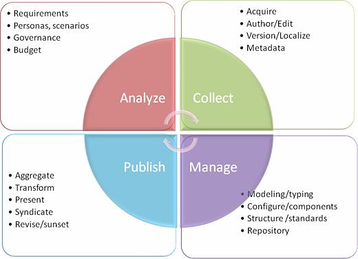 Le cycle de vie du contenu web