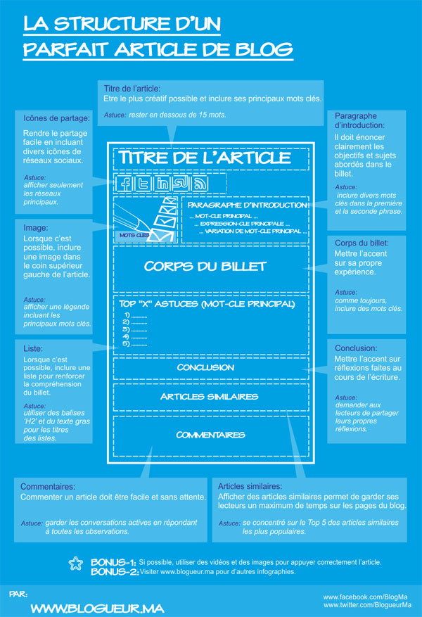 Une proposition de structure d'article de blog